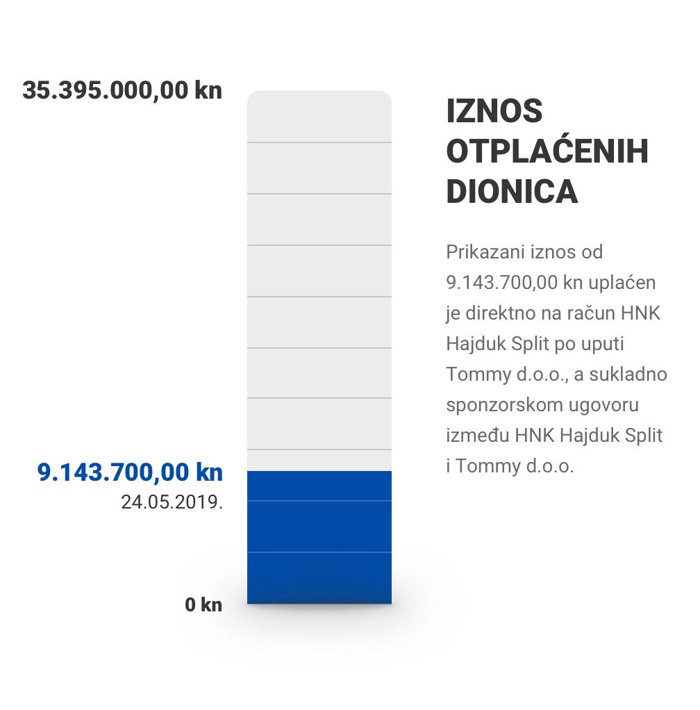 Iznosotplaćenih dionica: 8.547.784,00 / 35.395.000,00 kn (31.03.2019.)