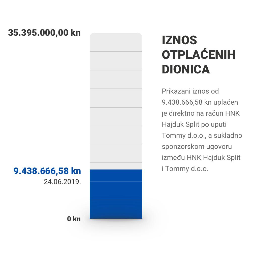 Iznosotplaćenih dionica: 9.438.666,58 / 35.395.000,00 kn (24.06.2019.)