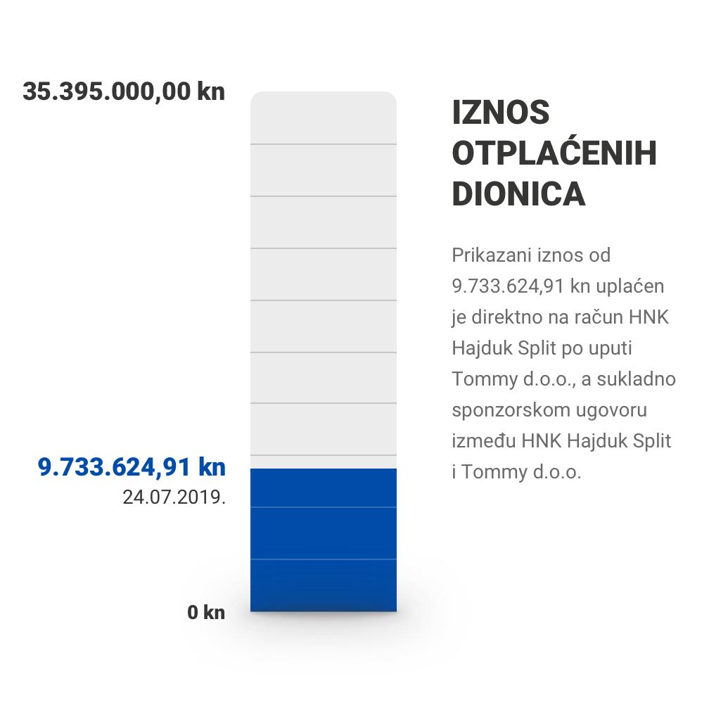 Iznosotplaćenih dionica: 9.733.624,91 / 35.395.000,00 kn (24.07.2019.)