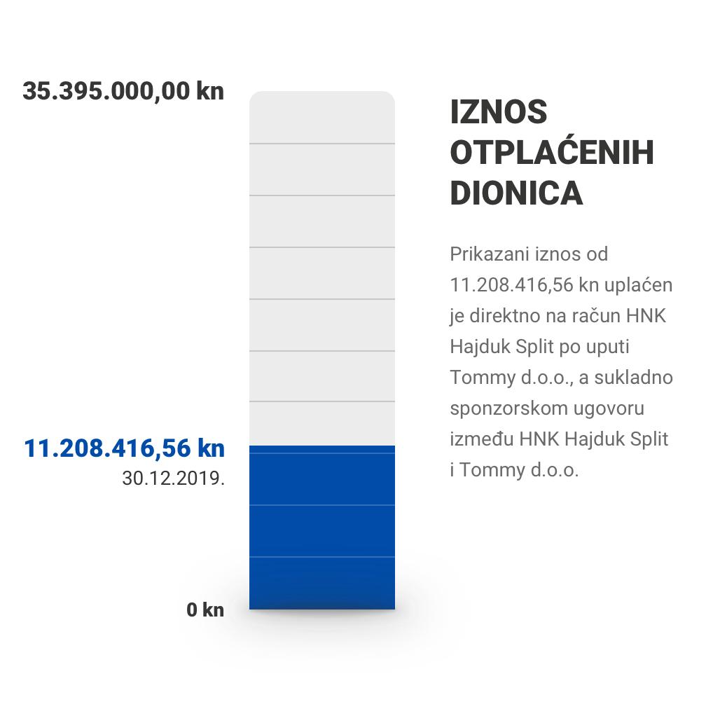 Iznosotplaćenih dionica: 11.208.416,56 / 35.395.000,00 kn (30.12.2019.)