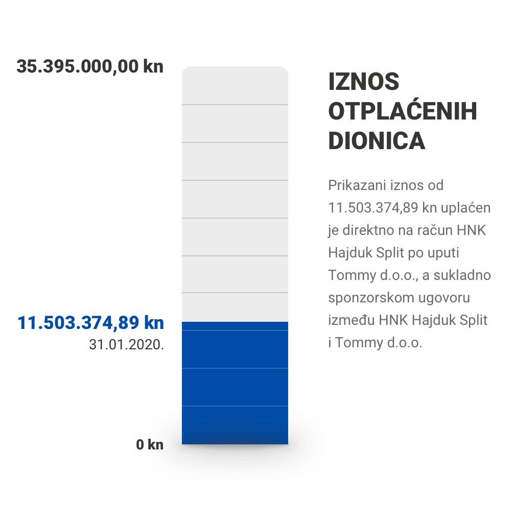 Iznos otplaćenih dionica: 11.503.374,89 / 35.395.000,00 kn (31.01.2020.)