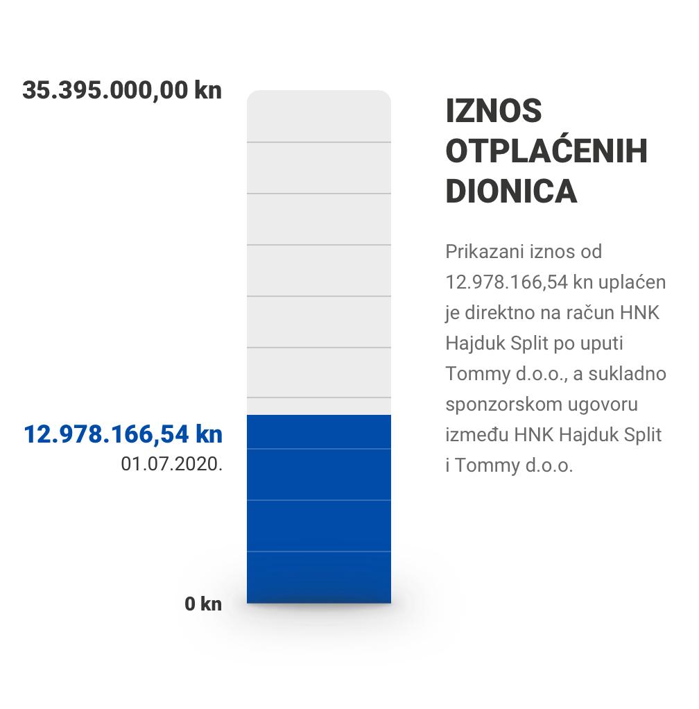 Iznos otplaćenih dionica: 12.978.166,54 / 35.395.000,00 kn (01.07.2020.)