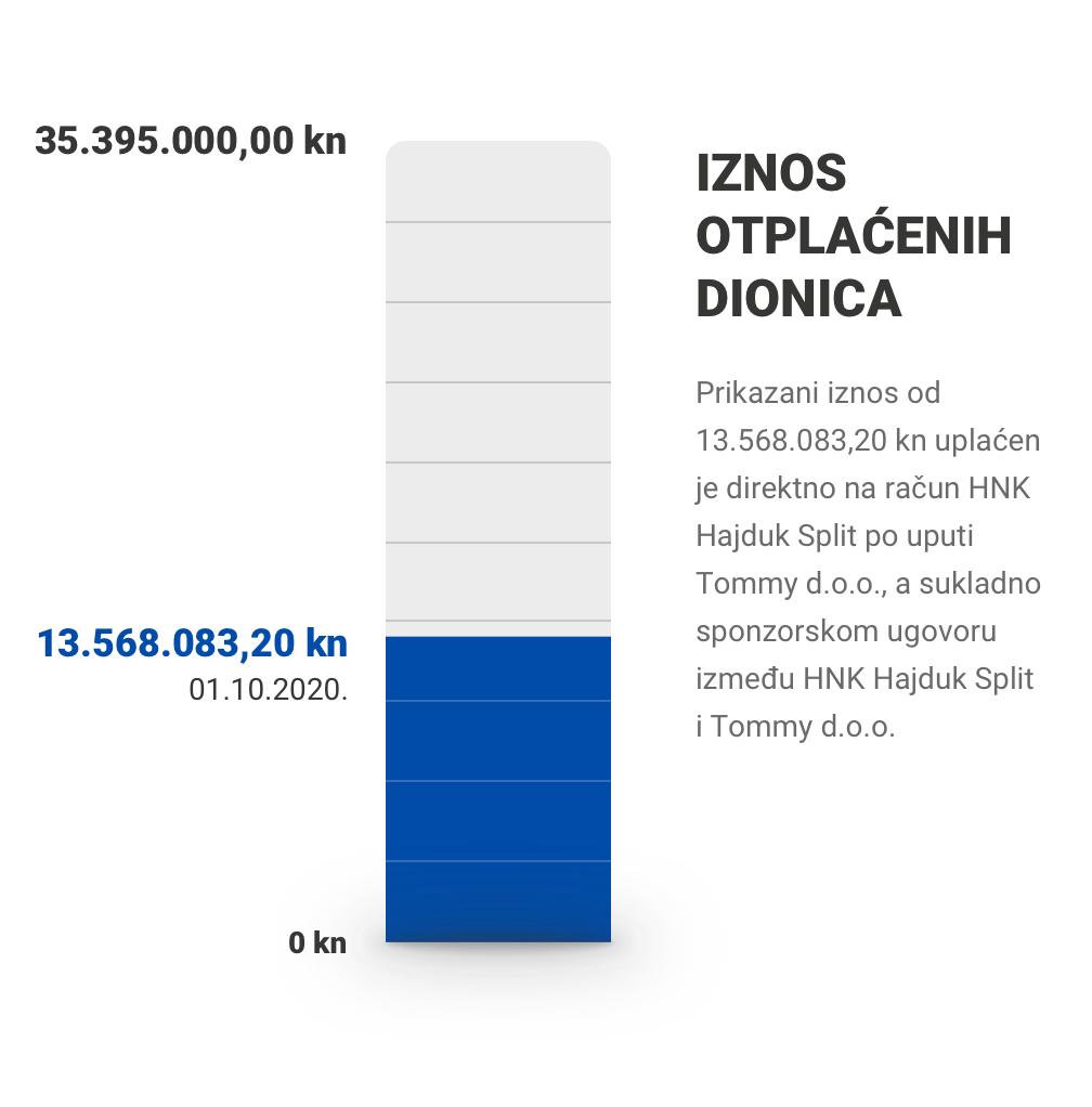 Iznos otplaćenih dionica: 13.568.083,20 / 35.395.000,00 kn (01.10.2020.)