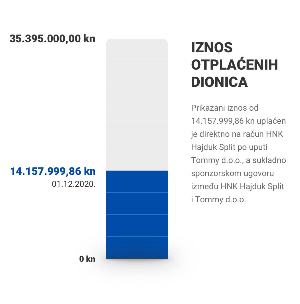 Iznos otplaćenih dionica: 14.157.999,86 / 35.395.000,00 kn (01.12.2020.)